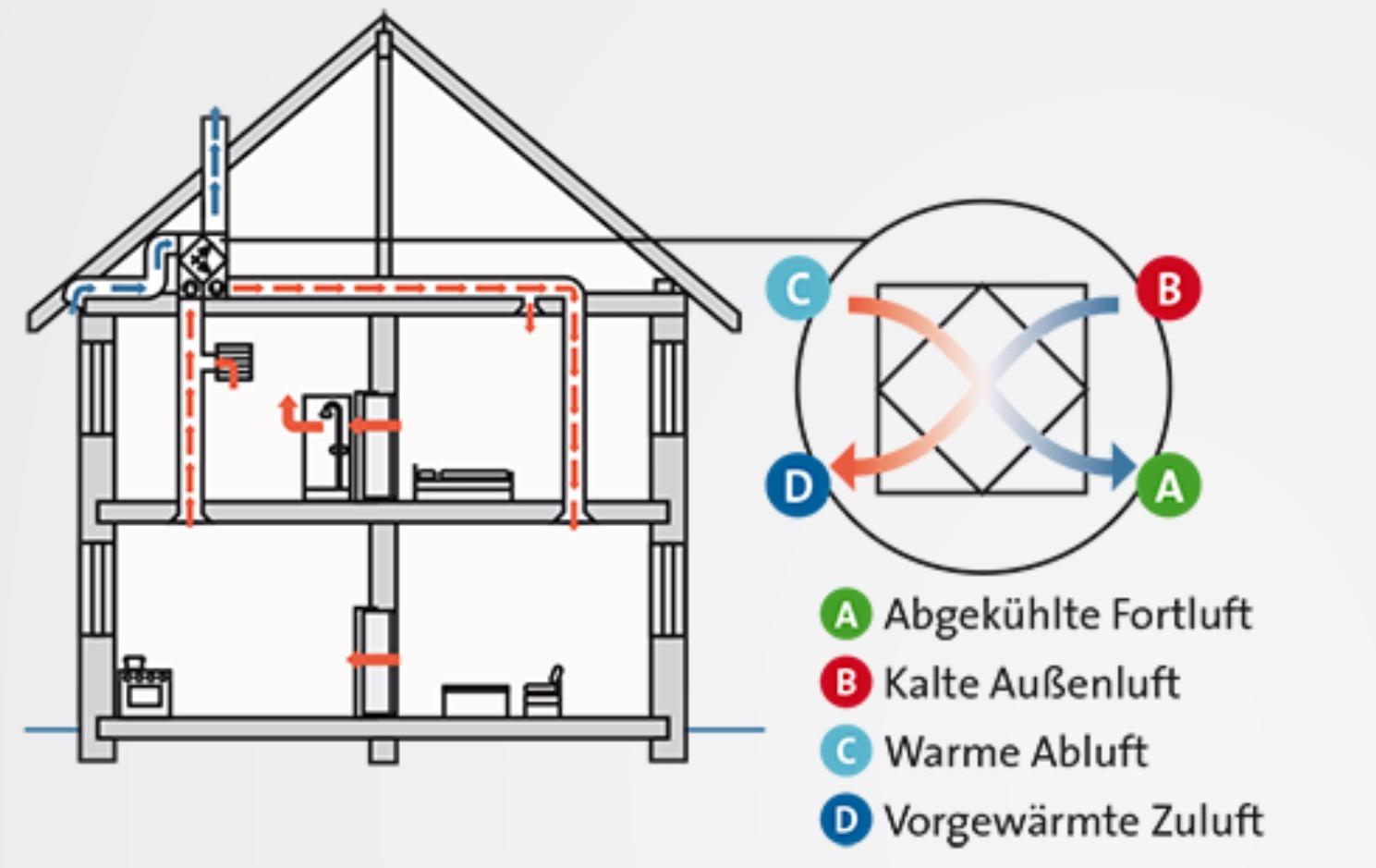 Wunderbar Schaltplan Für Das Zentralheizungssystem Zeitgenössisch ...